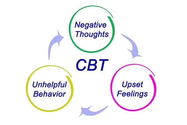 טיפול ב-CBT המחשה